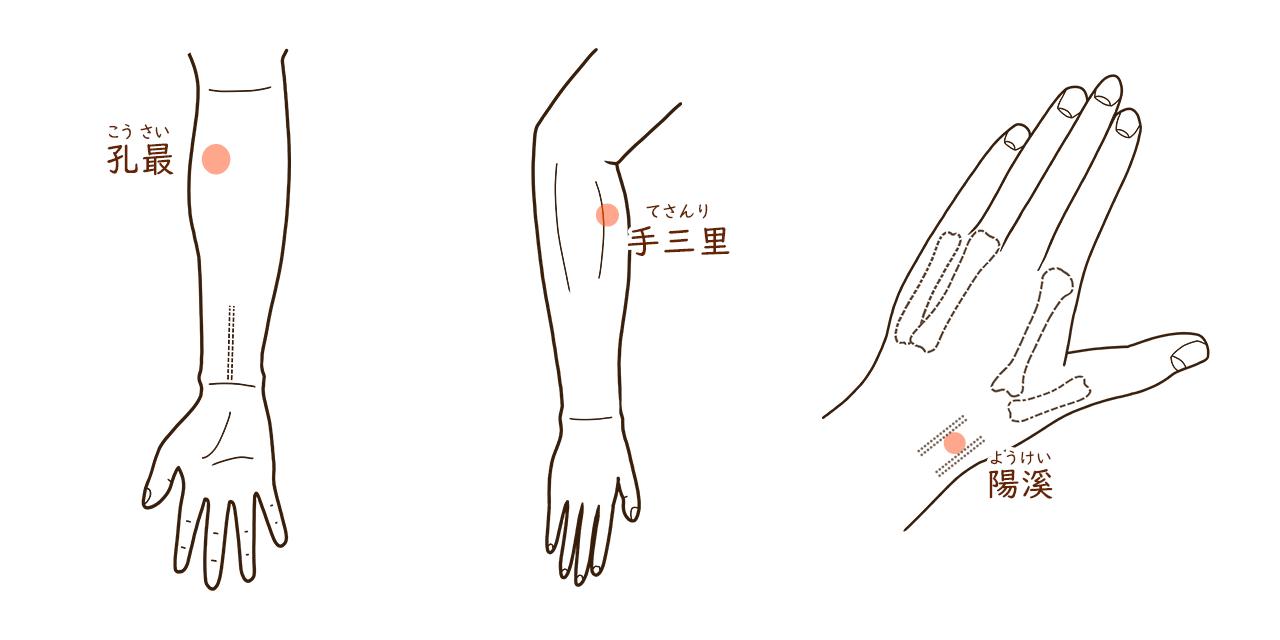 腱鞘炎のつぼ-親指側