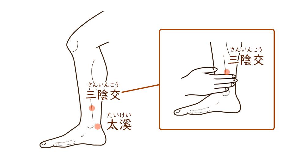 女性の腱鞘炎のツボ