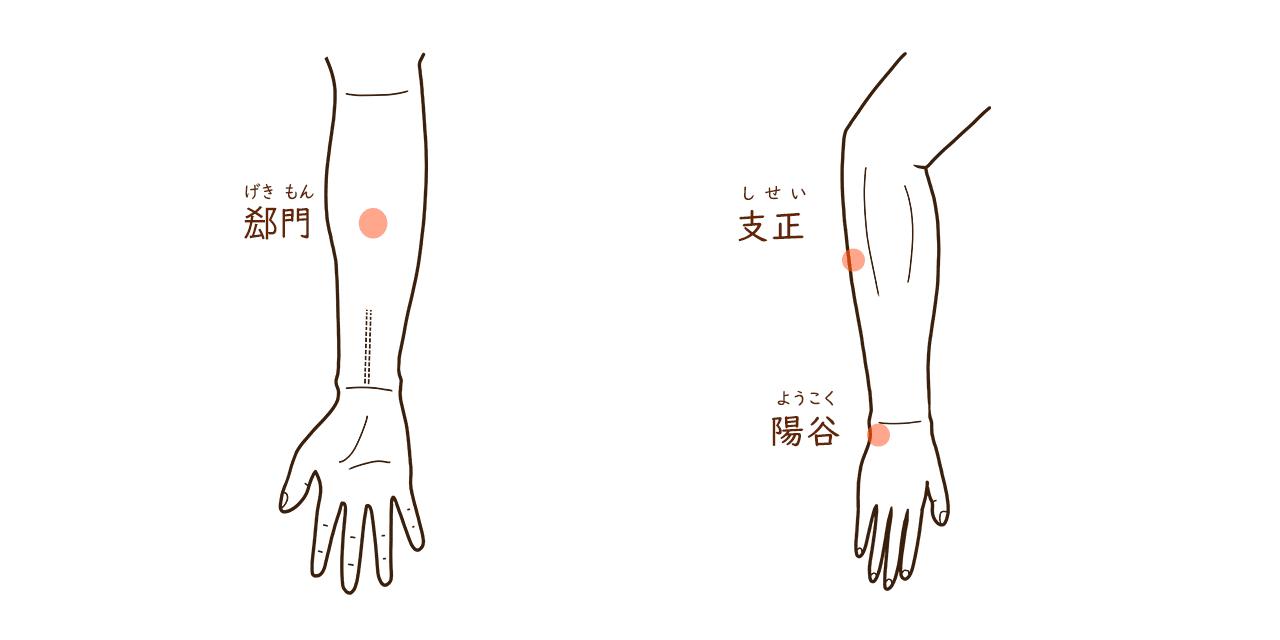 腱鞘炎のつぼ-小指側