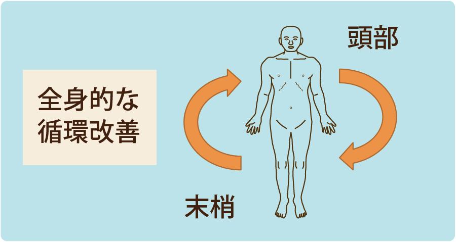 めまいの施術には手や足にも鍼灸をして全身をととのえる。