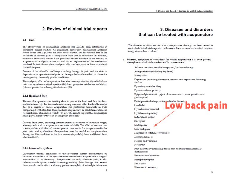 WHOの報告書に鍼灸は腰痛に有効であると記載されている。