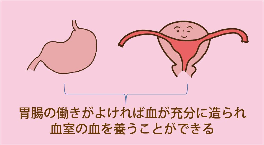 胃腸をととのえて血を養う