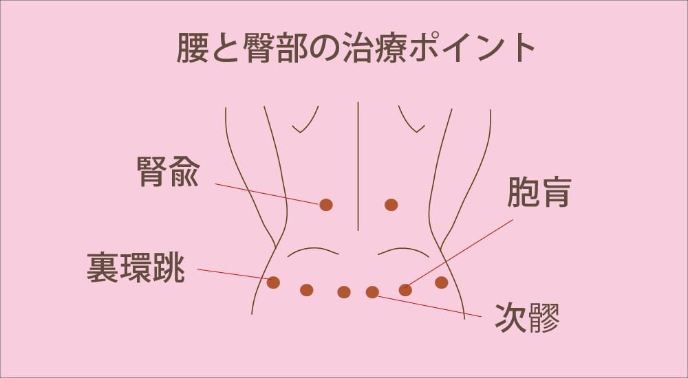 不妊治療によく使われる腰臀部のつぼ